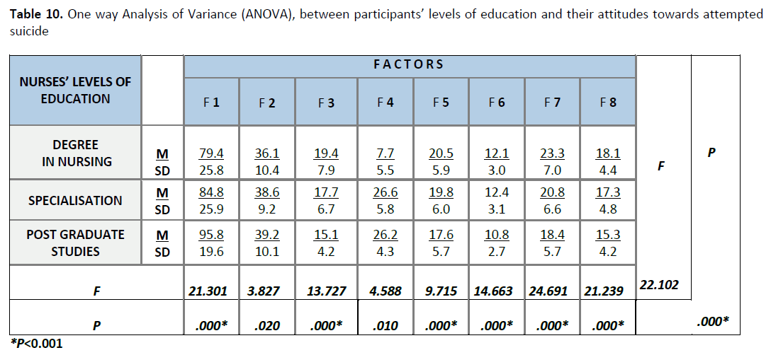 the impact of the level of education and age on the attitudes towards suicide Death and suicide: an exploration of attitudes among counseling students a dissertation presented to the faculty of the patton college of education.
