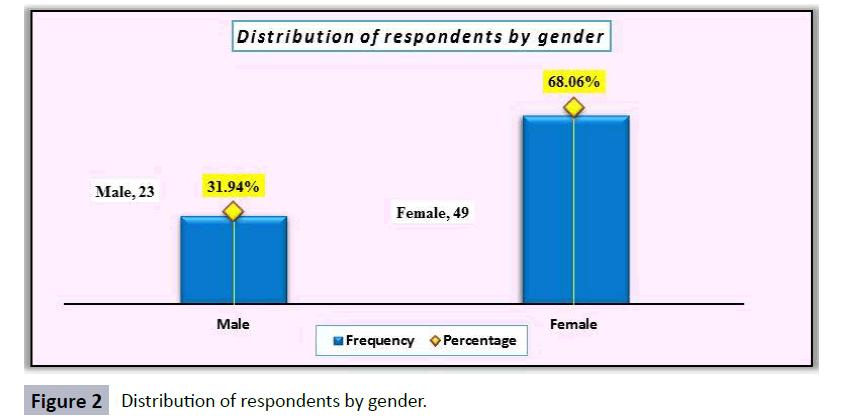 hsj-respondents-gender