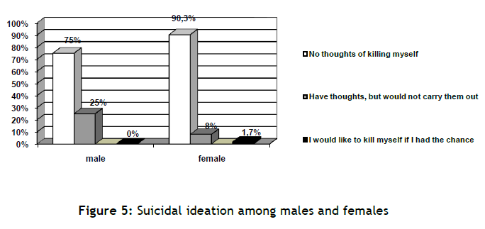 hsj-suicidal-males-females