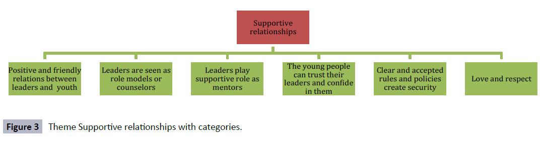 hsj-supportive-relationships-categories