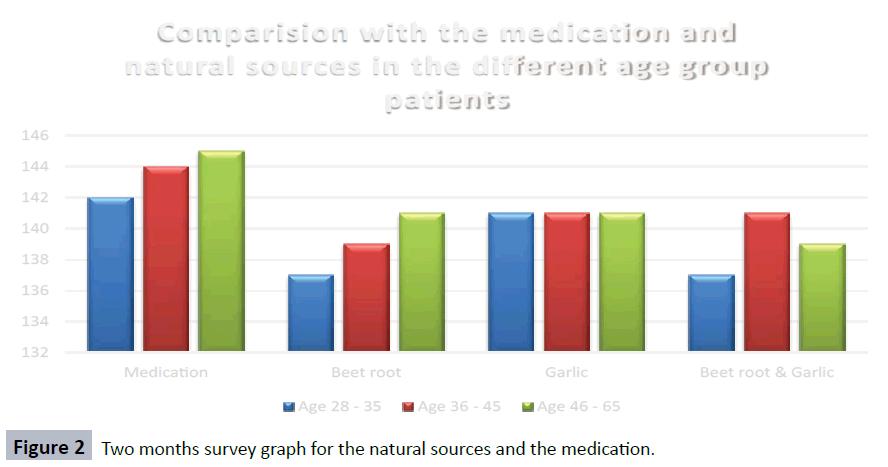 hsj-survey-natural-medication