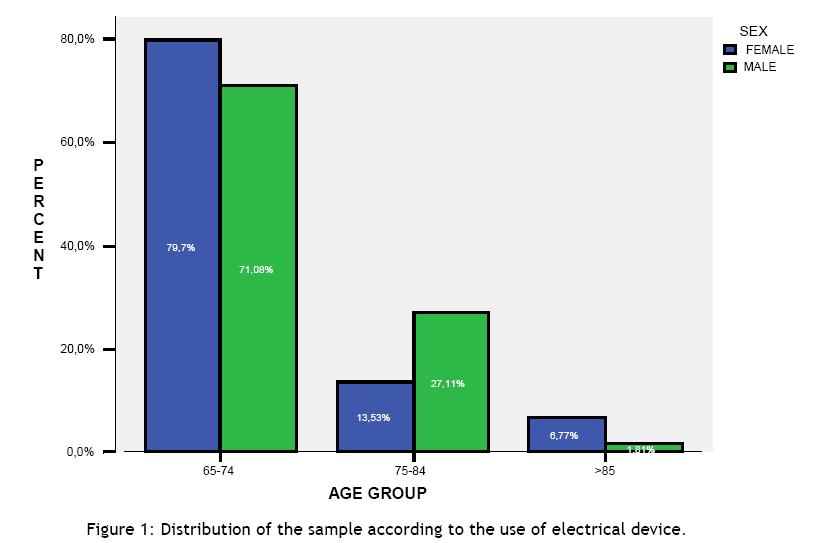 hsj-use-electrical-device